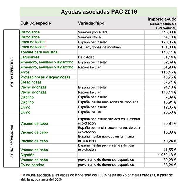 AYUDAS ASOCIADAS PAC 2016